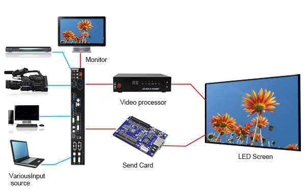 Flexible LED Video module