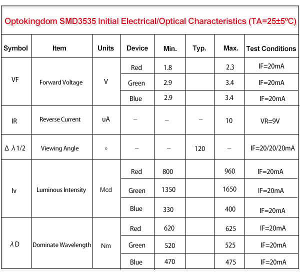 Electrical/Optical characteristics